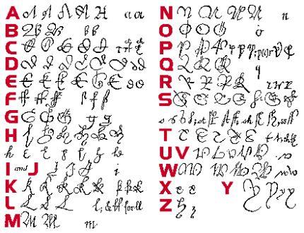 paléographie écriture filières antécédents familiaux de généalogie