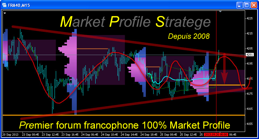 Market Profile Stratege