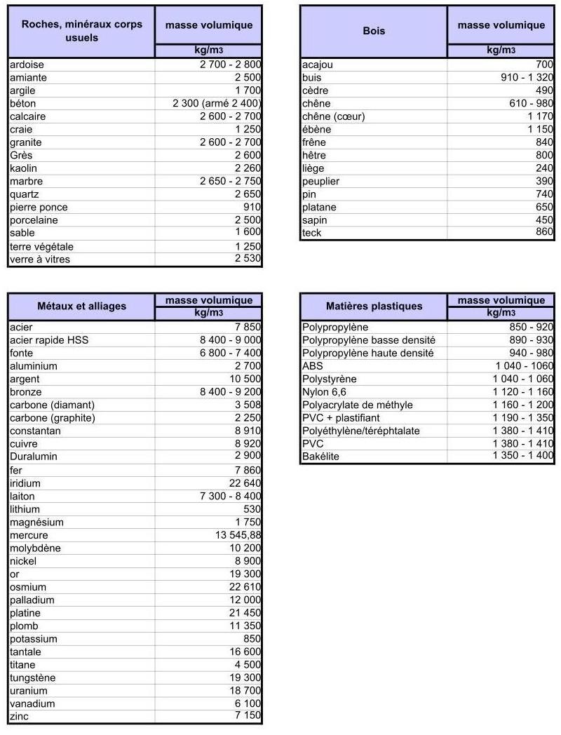 Masses volumiques de diverses matières et substances