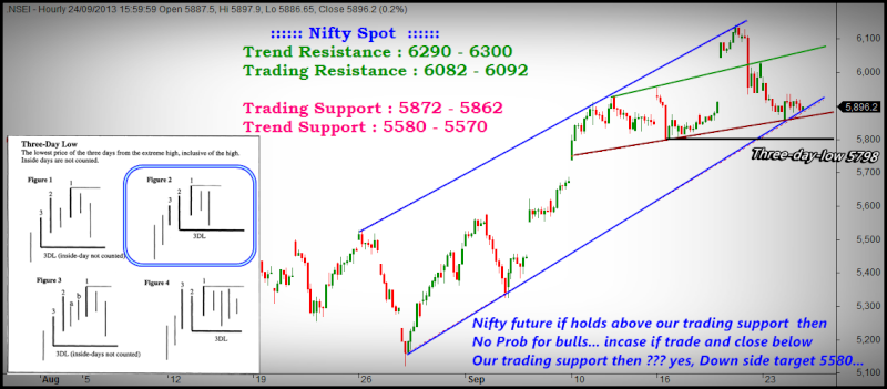 Raj trading system for nifty futures