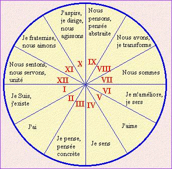 Signification rencontre karmique for Astrologie maison